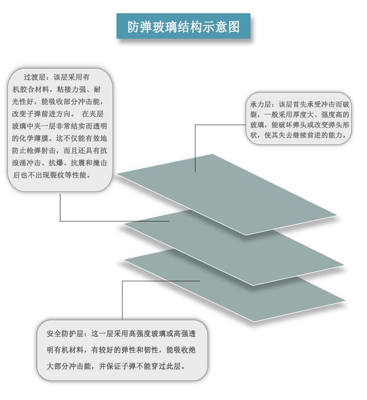 防弹玻璃结构图